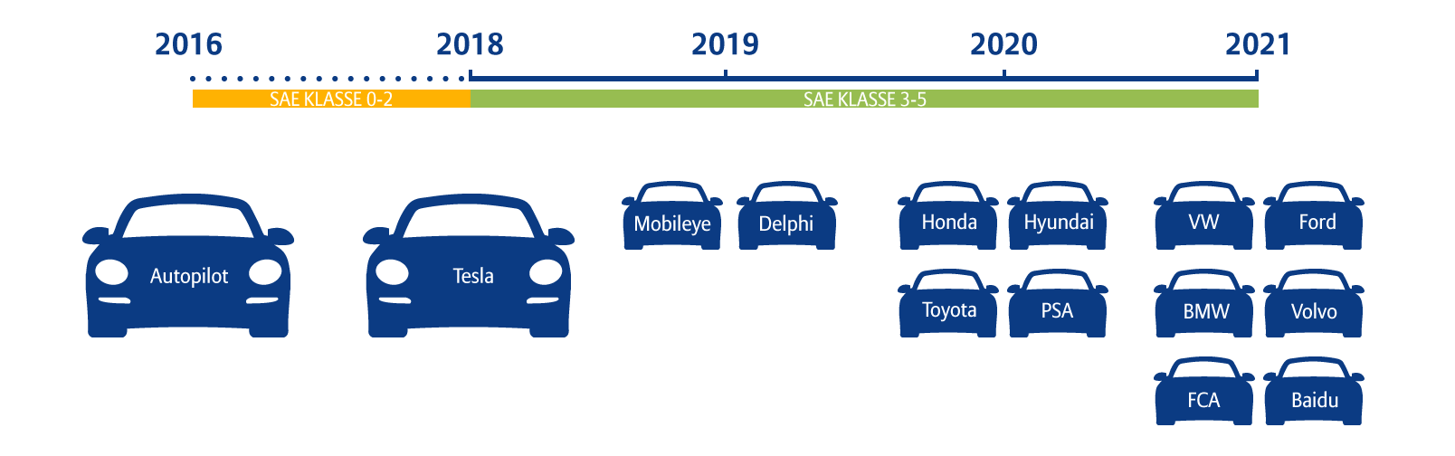 Entwicklung autonomer Fahrzeuge in den nächsten Jahren nach Autoherstellern
