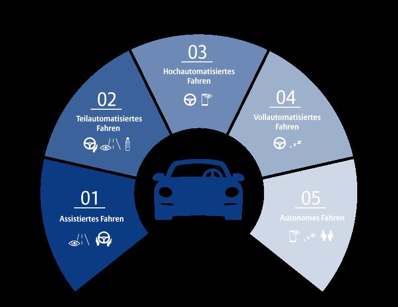 5 Stufen zum autonomen Fahren.