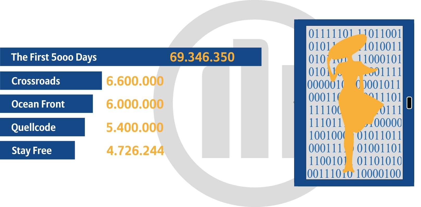 Infografik mit Umsätzen digitaler Kunst NFT