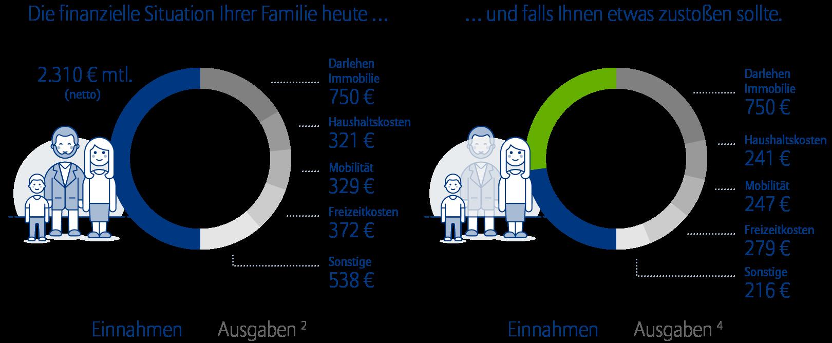 Private Rentenversicherung für hohe Standards im Alter. Dank Allianz Rentenversicherung die Rentenlücke schließen. Allianz Kundler Berlin