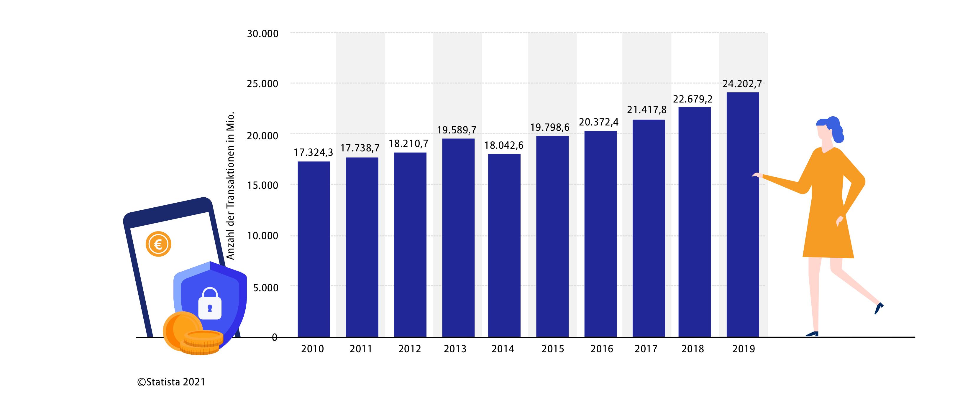 E-Euro: Verlauf bargeldloser Bezahlung über die Jahre