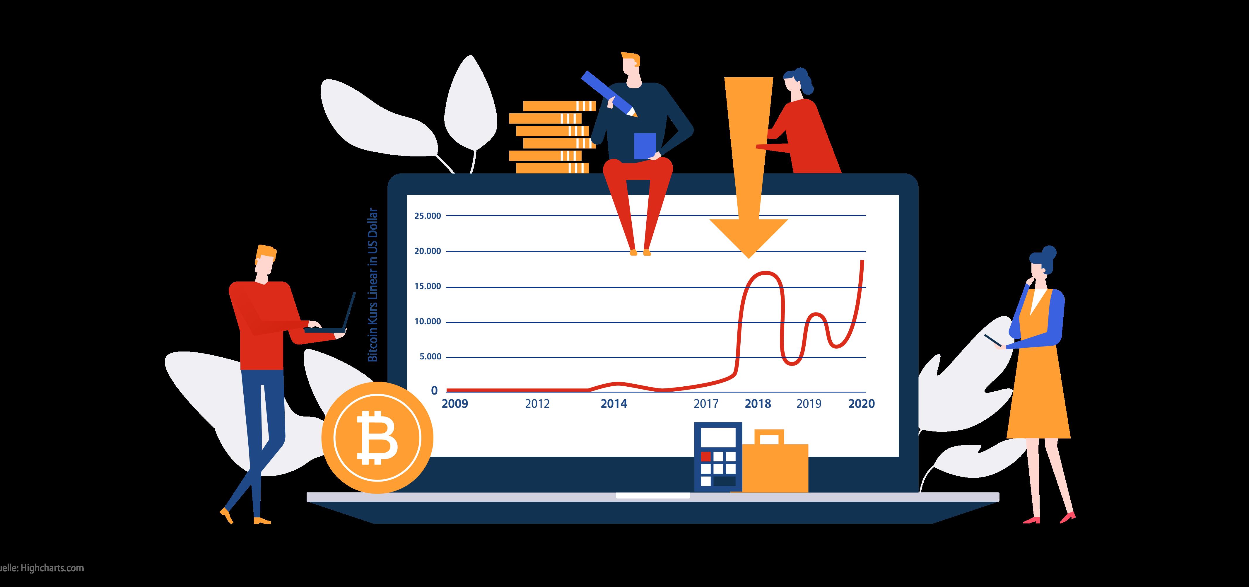 Infografik Bitcoin-Entwicklung