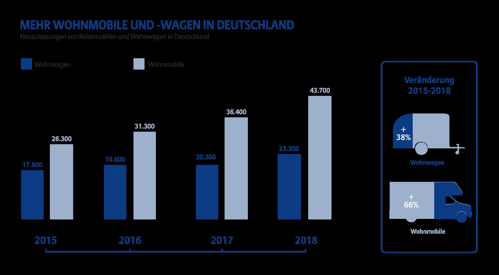 Die Zahl der registrierten Wohnmobile in Deutschland nehmen zu. Das bedeutet mehr Wohnmobilreisen.